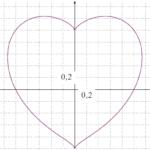 Des équations de cœurs