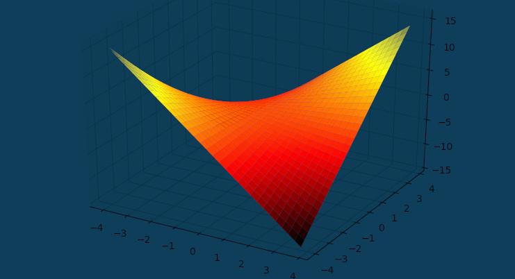 graphiques 3D PythonTeX