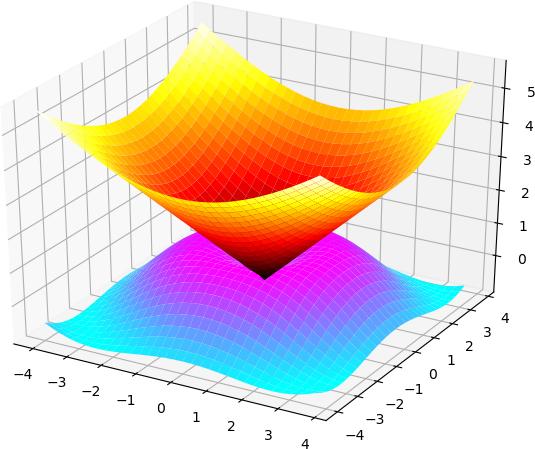 graphiques 3D et PythonTeX