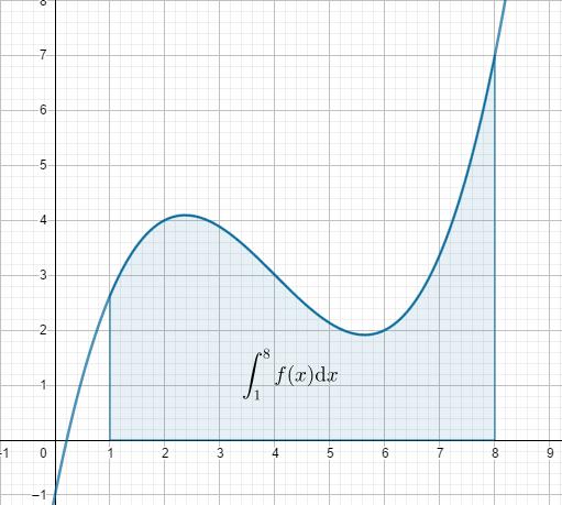 intégrale d'une fonction positive