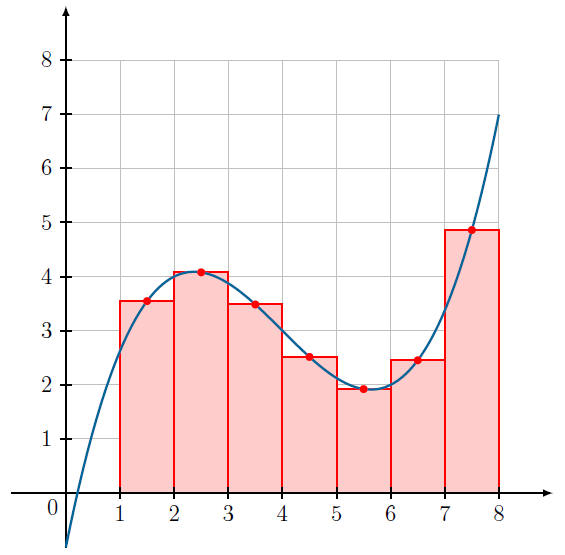 variante de la méthode des rectangles en Python