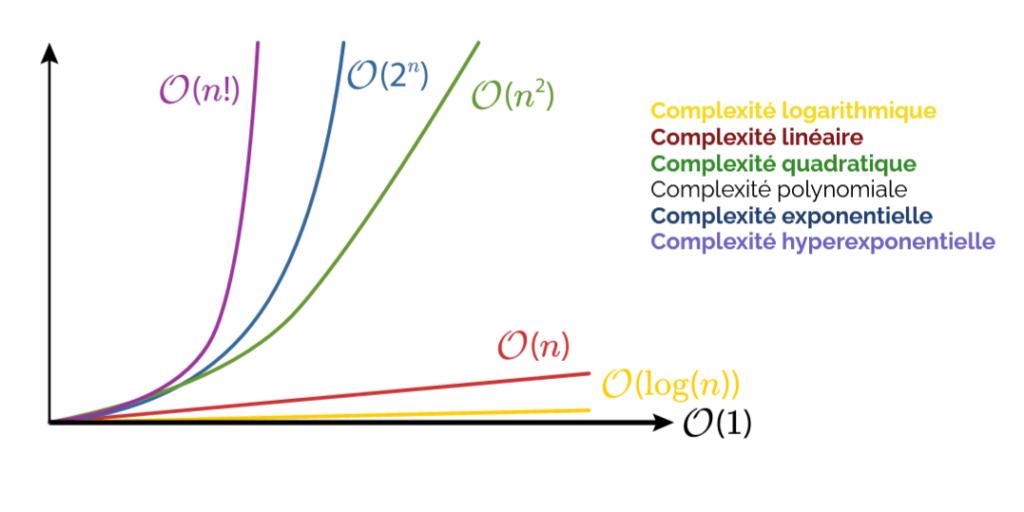 classes de complexité