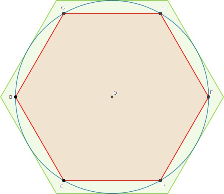 méthode d'Archimède pour encadrer pi