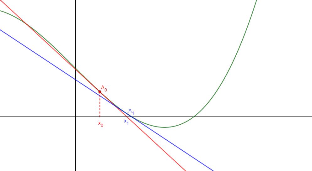méthode de Newton - étape 2