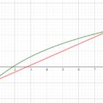 Méthode de la fausse position: programme Python
