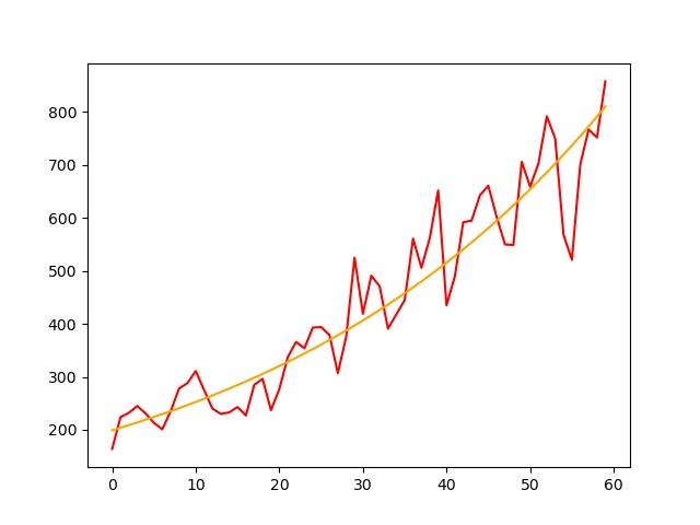 régression exponentielle