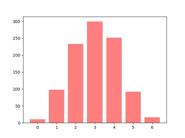 simulation planche de Galton en Python, mode graphique