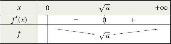 tableau de variations de la fonction associée à la suite de héron