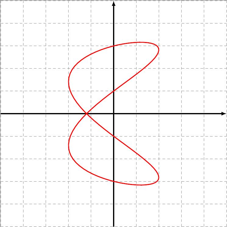 courbe paramétrée ou polaire en LaTeX