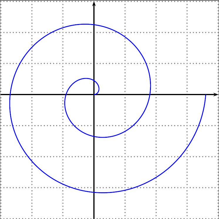 Courbe paramétrée ou polaire en LaTeX avec PSTricks