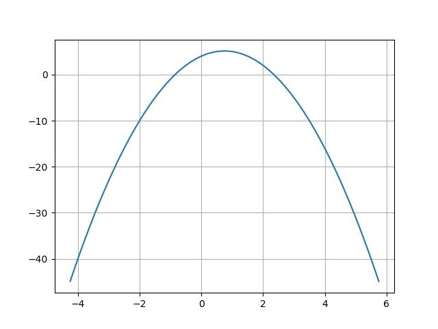 trinome second degré python