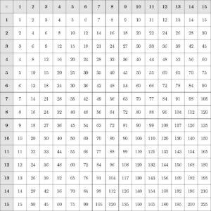 table multiplication LaTeX TiKZ